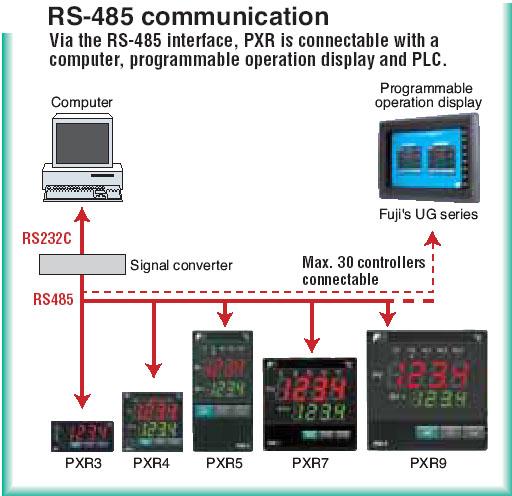 Temperature Controllers - Fuji Electric