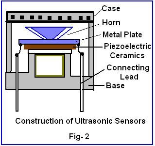 Beginner's guide to ultrasonic level transmitter