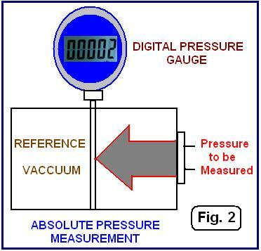 Beginner's guide to Differential Pressure Transmitters
