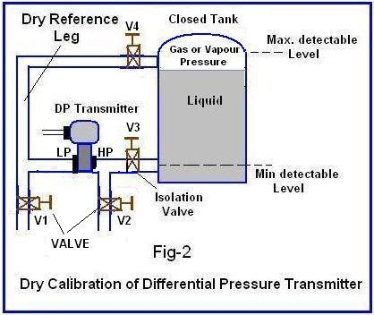 The difference between re-ranging / dry calition / wet ... on typical furnace diagram, typical air conditioning diagram, typical foundation diagram, typical piping diagram, typical pump diagram, typical engine diagram, typical power diagram, typical alternator diagram, typical horn diagram, typical relay diagram, typical fan diagram, typical framing diagram, typical electrical service diagram, typical starter diagram,