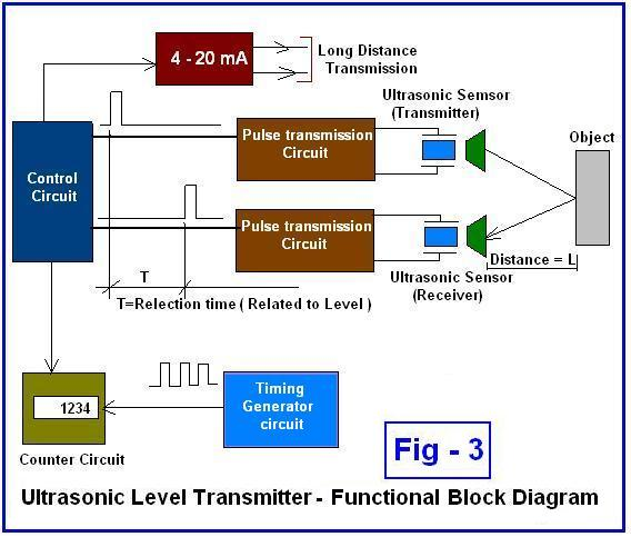 Functional Block Diagram Fig3 beginner's guide to ultrasonic level transmitter radar level transmitter wiring diagram at crackthecode.co