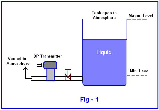 Specificities Of Level Measurement With Differential Pressure