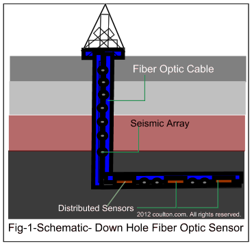 an overview of fiber optics in networking Fiber optic overview: fiber optic cable employs photons for the transmission of digital signals a fiber optic cable consists of a strand of pure glass a little larger than a human hair photons pass through the glass with negligible resistance the glass is so clear that, according to michael coden of codenoll technologies.