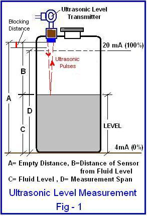 Ultrasonic Level Measurement Fig1 beginner's guide to ultrasonic level transmitter radar level transmitter wiring diagram at crackthecode.co
