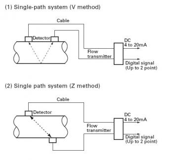c2ag_350x325_3_time_delta_configuration_diagram ultrasonic clamp on portable flow meter fuji portaflow c
