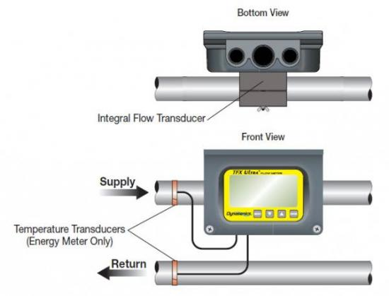 clamp-on flometer views