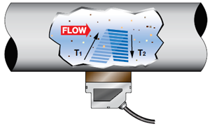 doppler flow-meter principle