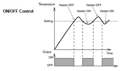on/off control diagram