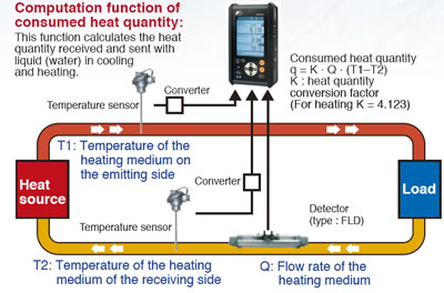 Heat quantity measurement on portable Flow meter