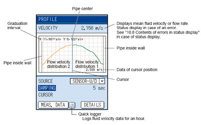 Flow velocity profile measurement